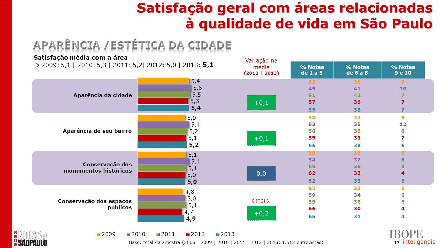 17 +0,1 0,0 +0,2 Satisfação média com a área 2009: 5,1 | 2010: 5,3 | 2011: 5,2| 2012: 5,0 | 2013: 5,1 % Notas de 1 a 5 % Notas de 6 a 8 % Notas 9 e 10