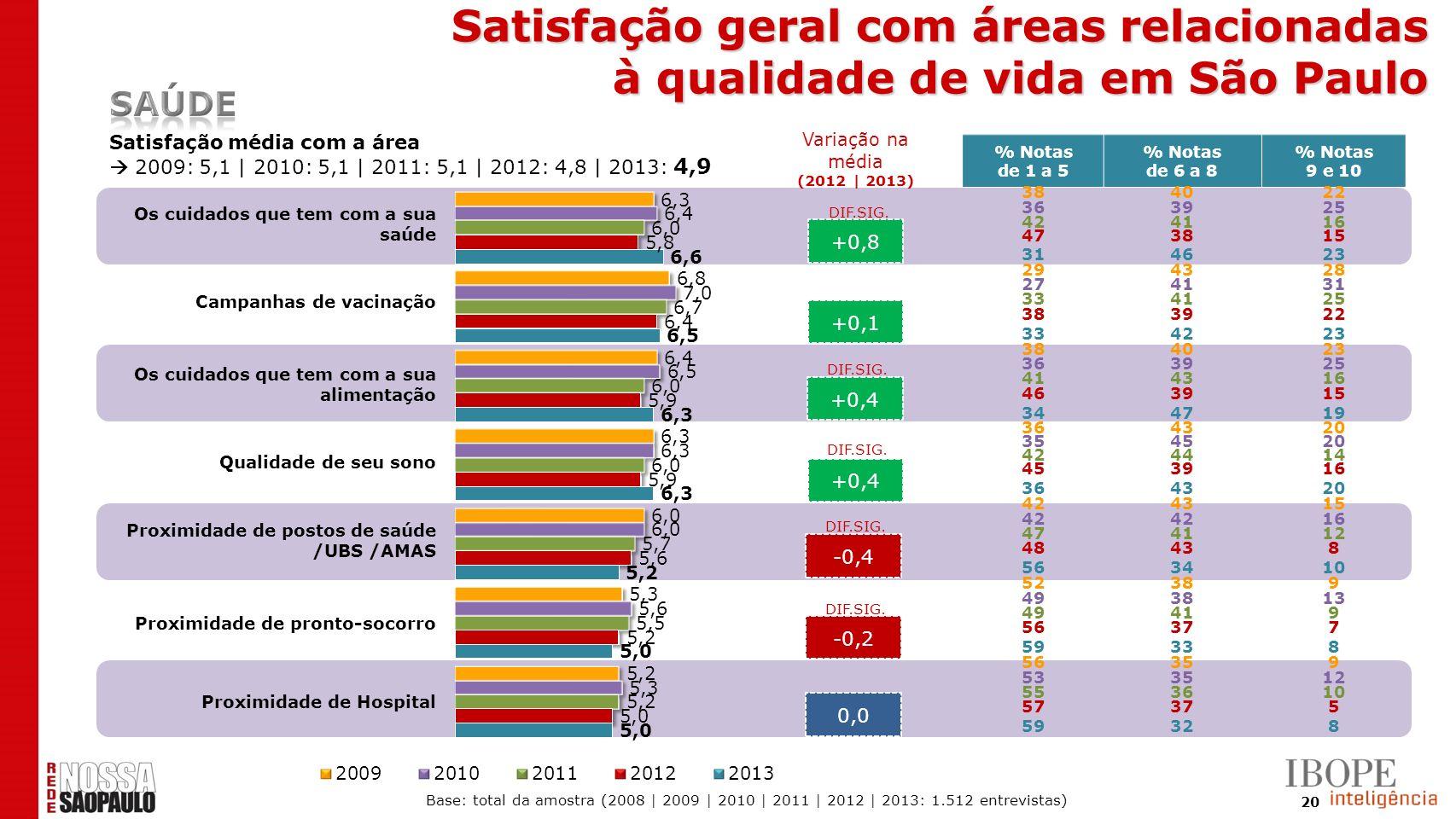 20 +0,8 +0,1 +0,4 -0,4 -0,2 0,0 Satisfação média com a área 2009: 5,1 | 2010: 5,1 | 2011: 5,1 | 2012: 4,8 | 2013: 4,9 DIF.SIG. % Notas de 1 a 5 % Nota