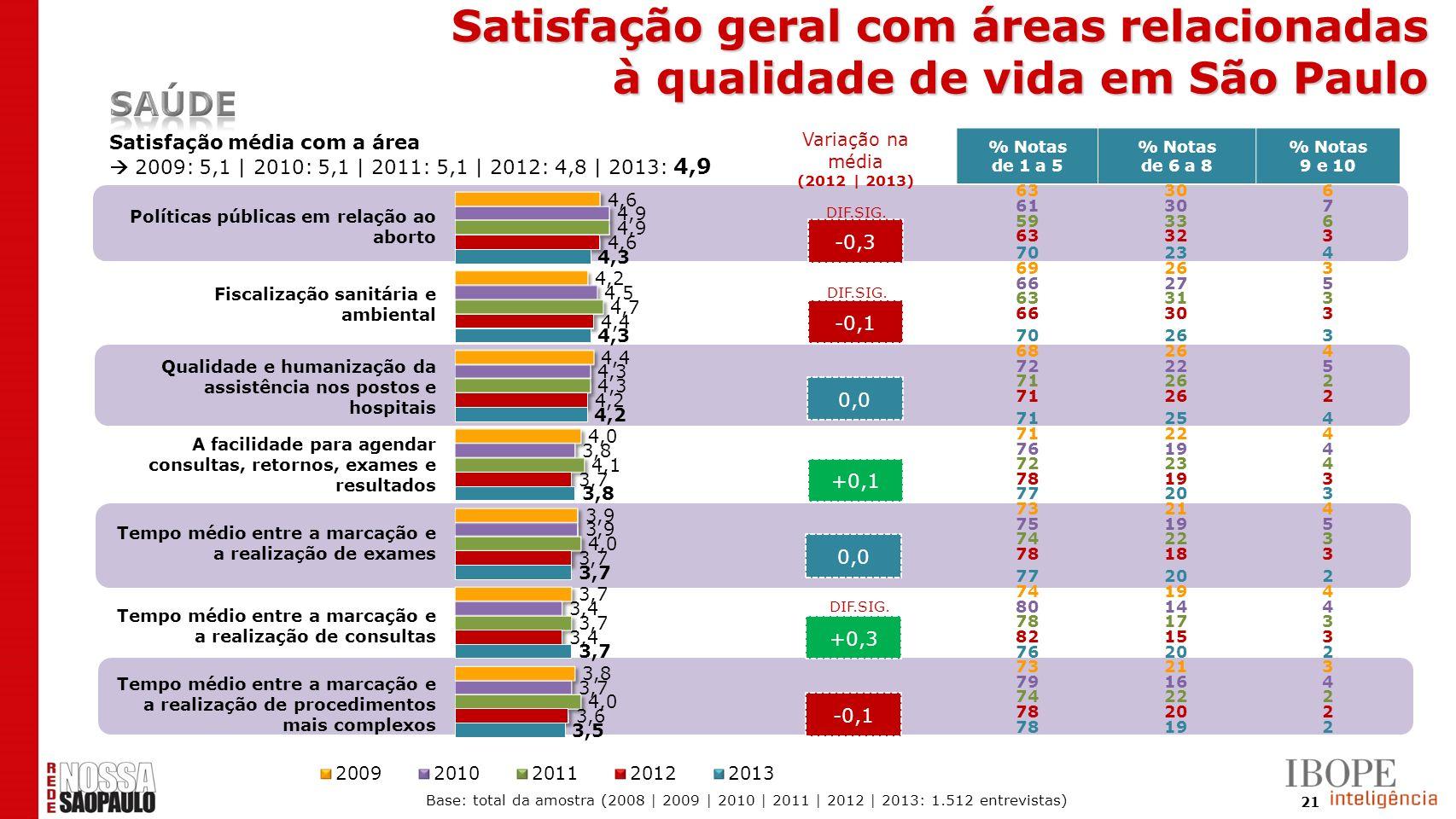 21 -0,3 -0,1 0,0 +0,1 0,0 +0,3 -0,1 DIF.SIG. Satisfação geral com áreas relacionadas à qualidade de vida em São Paulo Satisfação média com a área 2009