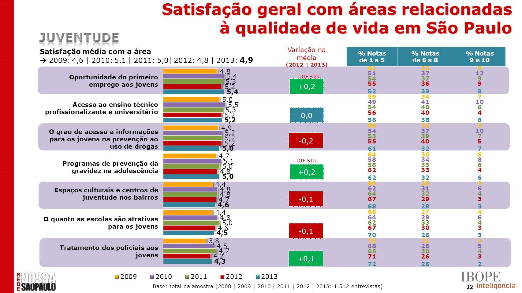 22 +0,2 0,0 -0,2 +0,2 -0,1 +0,1 Satisfação média com a área 2009: 4,6 | 2010: 5,1 | 2011: 5,0| 2012: 4,8 | 2013: 4,9 DIF.SIG. % Notas de 1 a 5 % Notas