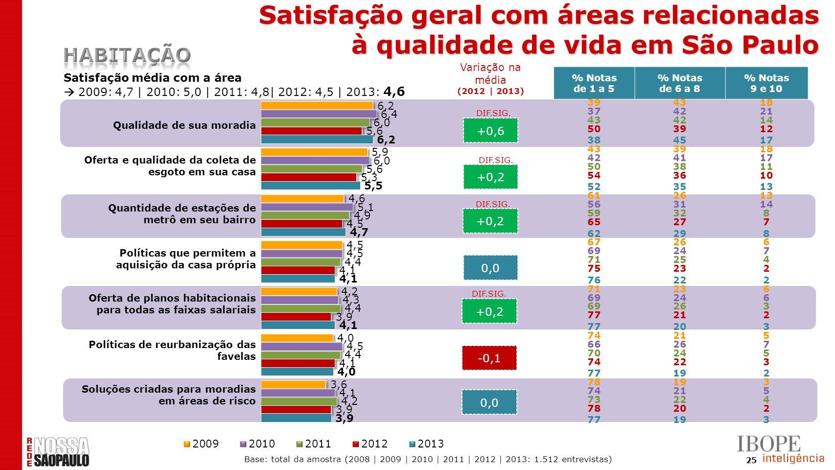 25 +0,6 +0,2 0,0 +0,2 -0,1 0,0 Satisfação média com a área 2009: 4,7 | 2010: 5,0 | 2011: 4,8| 2012: 4,5 | 2013: 4,6 DIF.SIG. % Notas de 1 a 5 % Notas