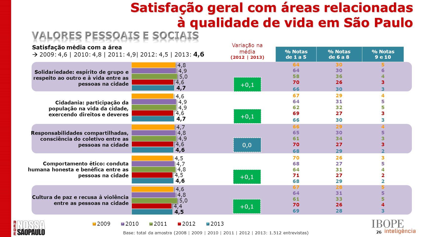 26 +0,1 0,0 +0,1 Satisfação média com a área 2009: 4,6 | 2010: 4,8 | 2011: 4,9| 2012: 4,5 | 2013: 4,6 % Notas de 1 a 5 % Notas de 6 a 8 % Notas 9 e 10