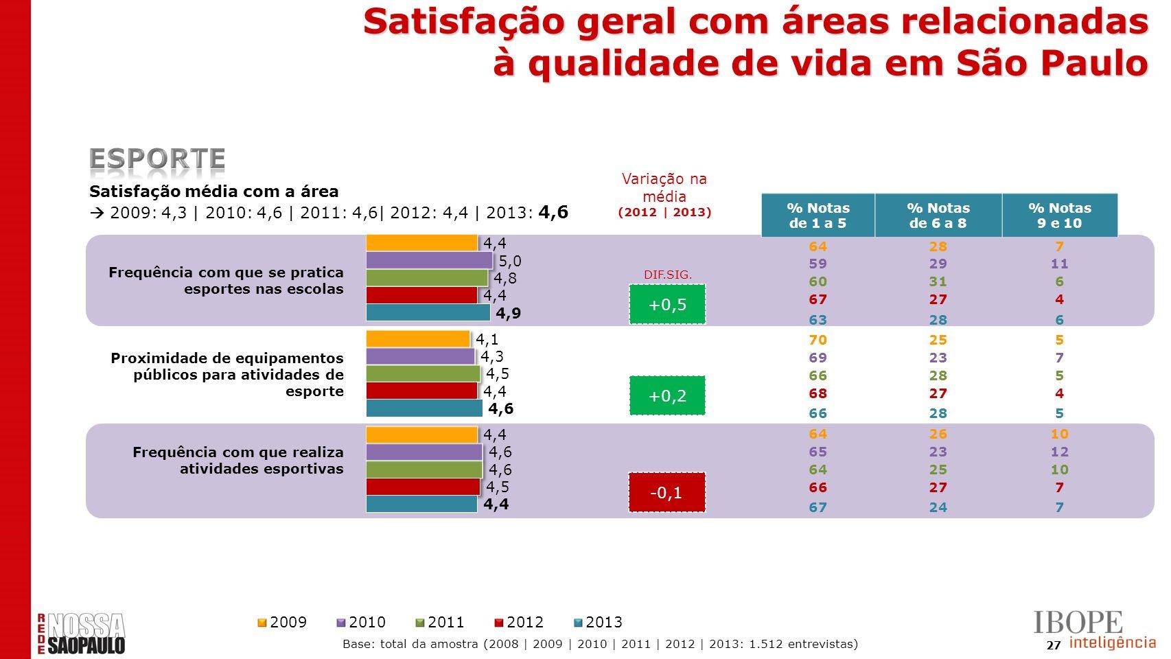 27 +0,5 +0,2 -0,1 Satisfação média com a área 2009: 4,3 | 2010: 4,6 | 2011: 4,6| 2012: 4,4 | 2013: 4,6 DIF.SIG. % Notas de 1 a 5 % Notas de 6 a 8 % No