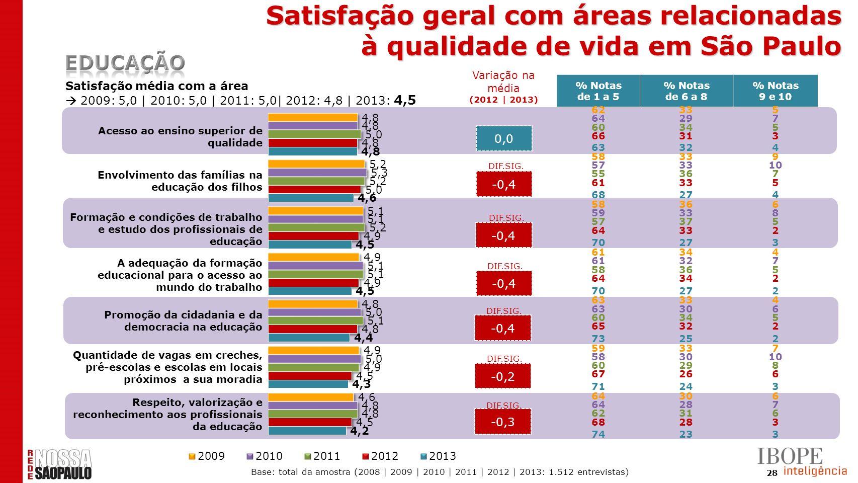 28 0,0 -0,4 -0,2 -0,3 Satisfação média com a área 2009: 5,0 | 2010: 5,0 | 2011: 5,0| 2012: 4,8 | 2013: 4,5 % Notas de 1 a 5 % Notas de 6 a 8 % Notas 9