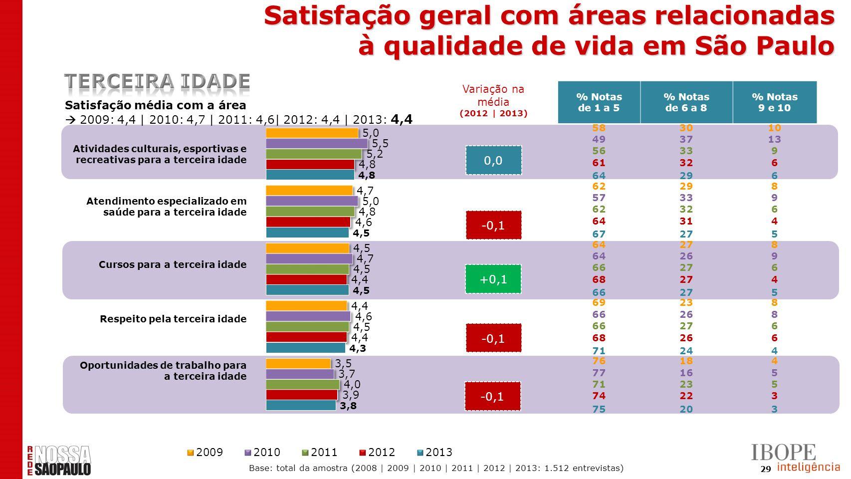 29 0,0 -0,1 +0,1 -0,1 Satisfação média com a área 2009: 4,4 | 2010: 4,7 | 2011: 4,6| 2012: 4,4 | 2013: 4,4 % Notas de 1 a 5 % Notas de 6 a 8 % Notas 9