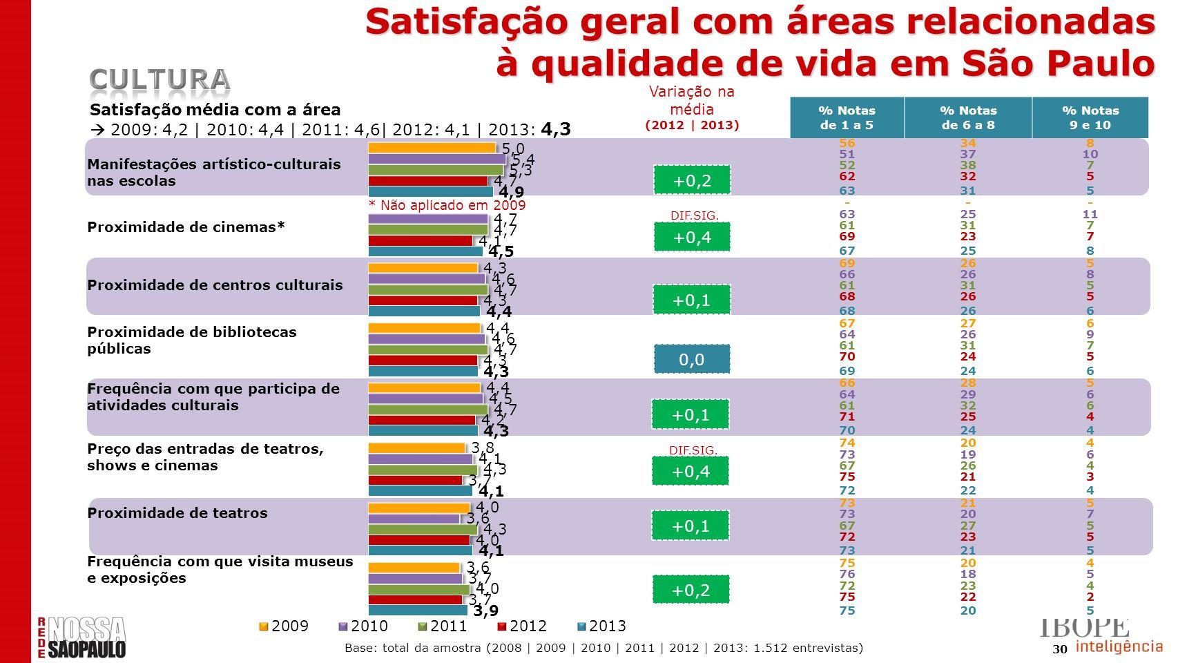 30 +0,2 +0,4 +0,1 0,0 +0,1 +0,4 +0,1 +0,2 Satisfação média com a área 2009: 4,2 | 2010: 4,4 | 2011: 4,6| 2012: 4,1 | 2013: 4,3 * Não aplicado em 2009