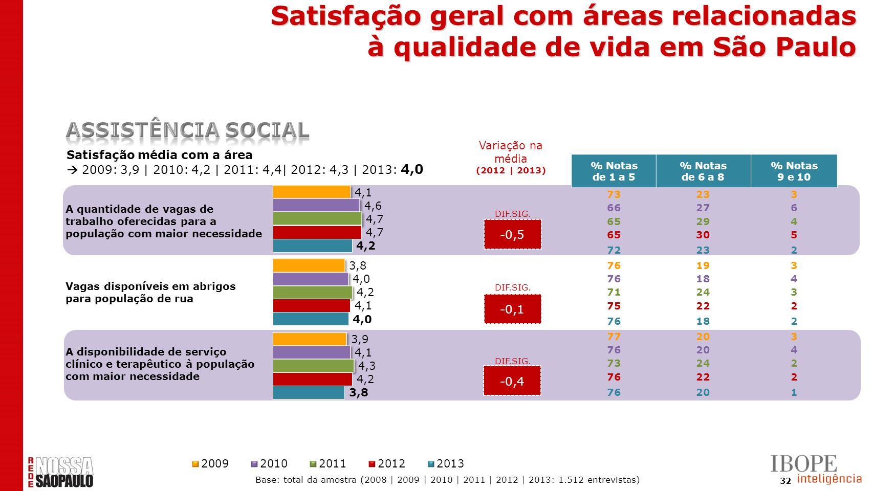 32 -0,5 -0,1 -0,4 Satisfação média com a área 2009: 3,9 | 2010: 4,2 | 2011: 4,4| 2012: 4,3 | 2013: 4,0 % Notas de 1 a 5 % Notas de 6 a 8 % Notas 9 e 1