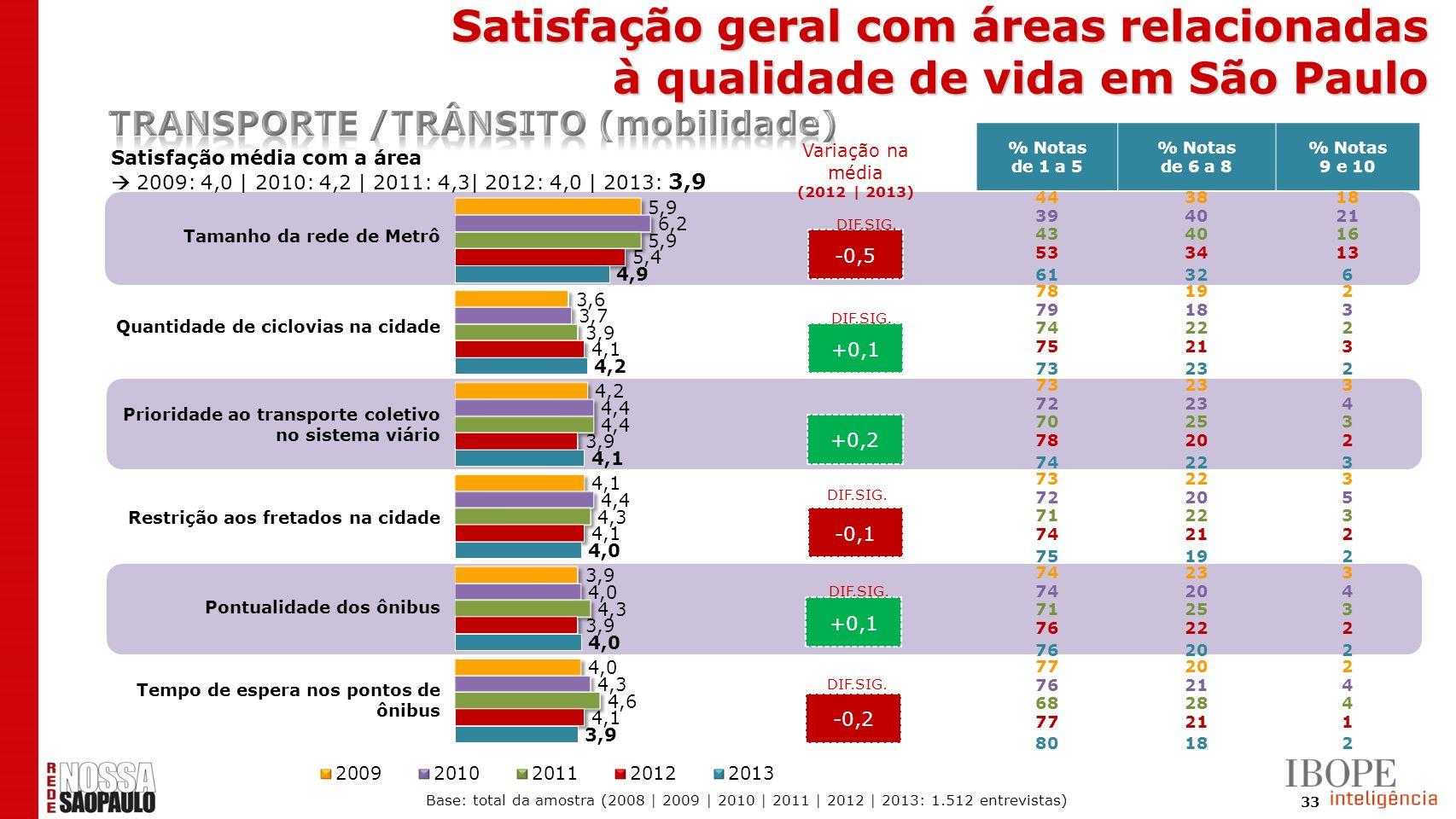 33 -0,5 +0,1 +0,2 -0,1 +0,1 -0,2 Satisfação média com a área 2009: 4,0 | 2010: 4,2 | 2011: 4,3| 2012: 4,0 | 2013: 3,9 DIF.SIG. % Notas de 1 a 5 % Nota