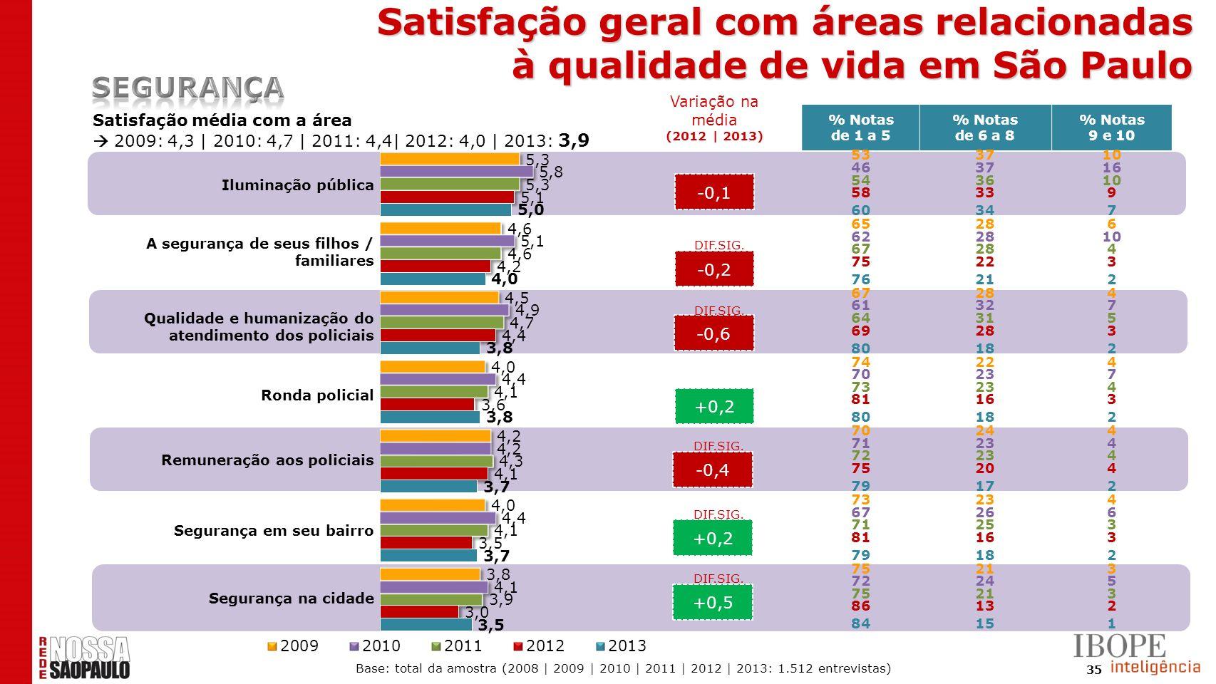 35 -0,1 -0,2 -0,6 +0,2 -0,4 +0,2 +0,5 Satisfação média com a área 2009: 4,3 | 2010: 4,7 | 2011: 4,4| 2012: 4,0 | 2013: 3,9 DIF.SIG. % Notas de 1 a 5 %