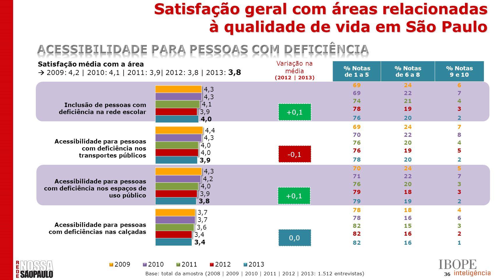 36 +0,1 -0,1 +0,1 0,0 Satisfação média com a área 2009: 4,2 | 2010: 4,1 | 2011: 3,9| 2012: 3,8 | 2013: 3,8 % Notas de 1 a 5 % Notas de 6 a 8 % Notas 9