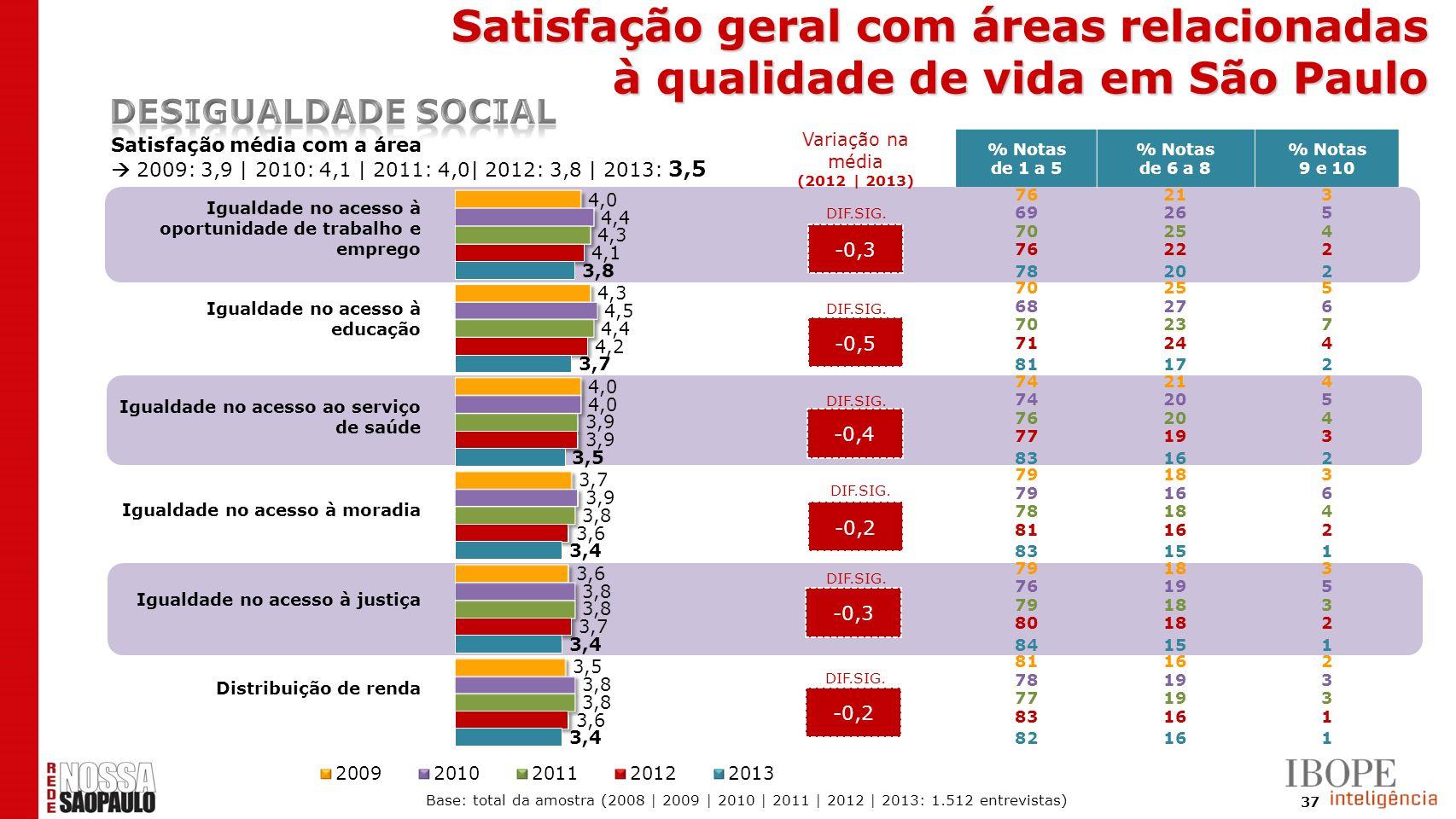 37 -0,3 -0,5 -0,4 -0,2 -0,3 -0,2 Satisfação média com a área 2009: 3,9 | 2010: 4,1 | 2011: 4,0| 2012: 3,8 | 2013: 3,5 % Notas de 1 a 5 % Notas de 6 a