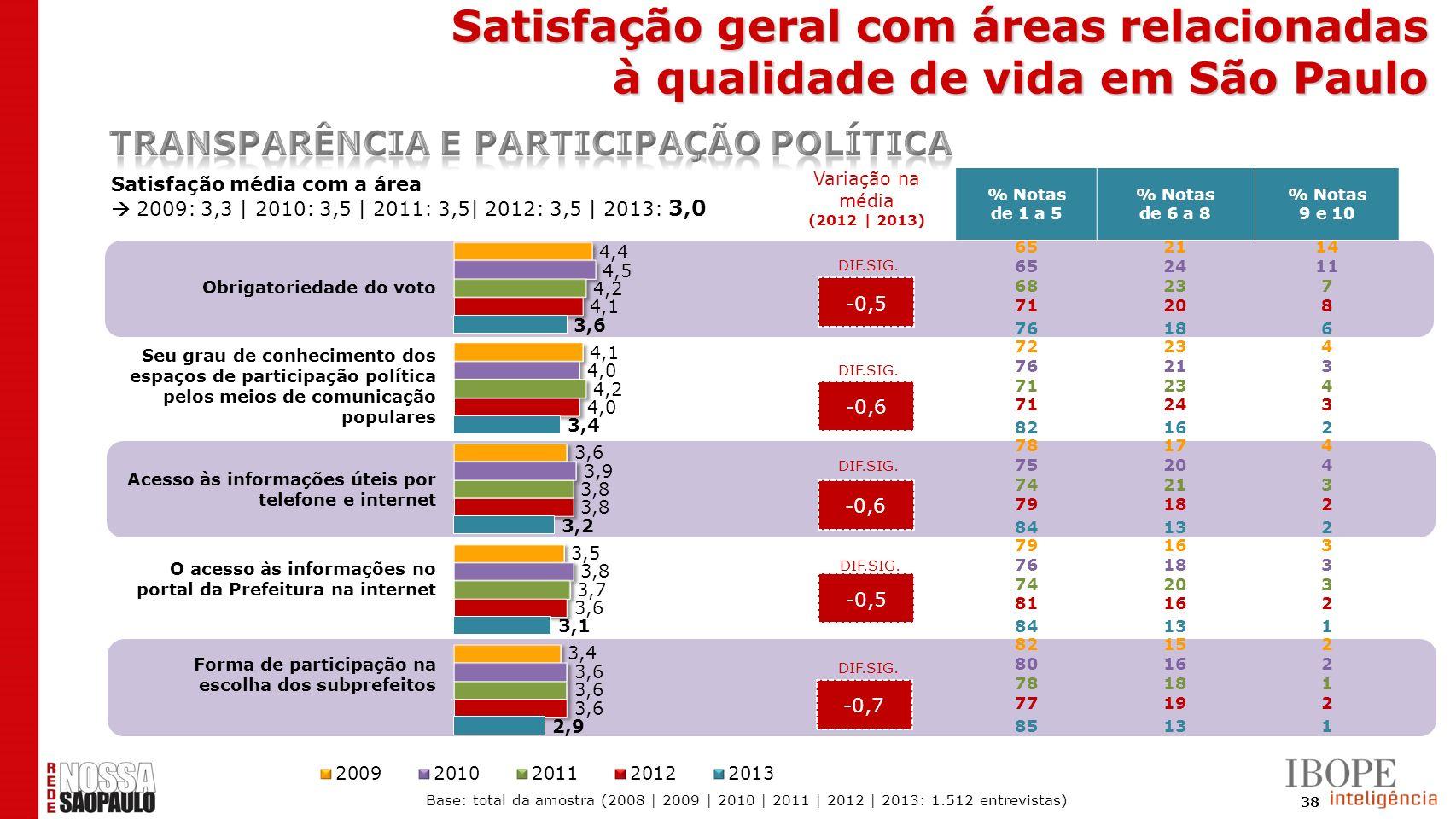 38 -0,5 -0,6 -0,5 -0,7 Satisfação média com a área 2009: 3,3 | 2010: 3,5 | 2011: 3,5| 2012: 3,5 | 2013: 3,0 % Notas de 1 a 5 % Notas de 6 a 8 % Notas
