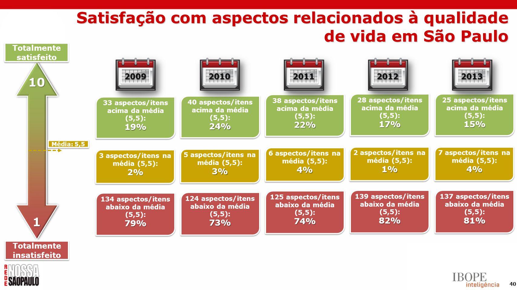 40 Totalmente satisfeito Média: 5,5 Totalmente insatisfeito 10 1 19% 33 aspectos/itens acima da média (5,5): 19% 79% 134 aspectos/itens abaixo da médi