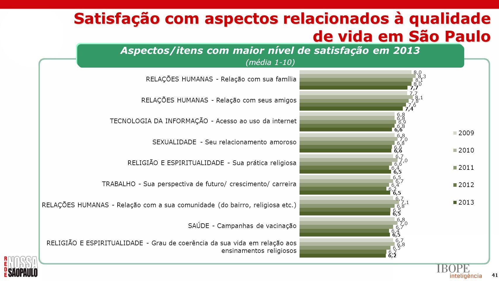 41 Aspectos/itens com maior nível de satisfação em 2013 (média 1-10) RELAÇÕES HUMANAS - Relação com sua família RELAÇÕES HUMANAS - Relação com seus am