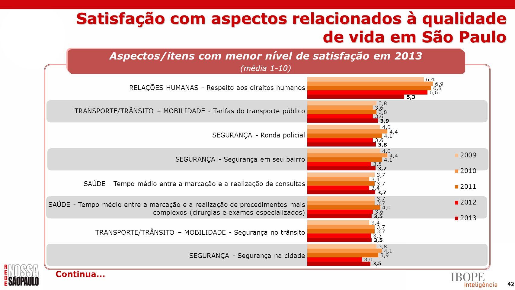 42 Aspectos/itens com menor nível de satisfação em 2013 (média 1-10) RELAÇÕES HUMANAS - Respeito aos direitos humanos TRANSPORTE/TRÂNSITO – MOBILIDADE