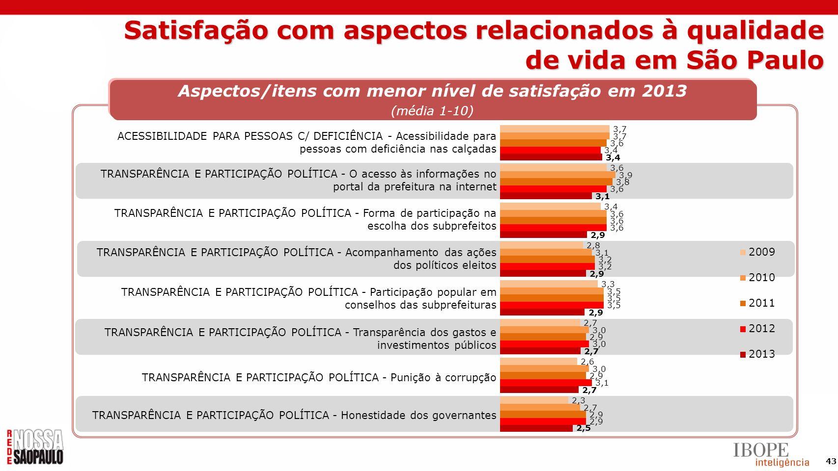 43 Aspectos/itens com menor nível de satisfação em 2013 (média 1-10) ACESSIBILIDADE PARA PESSOAS C/ DEFICIÊNCIA - Acessibilidade para pessoas com defi