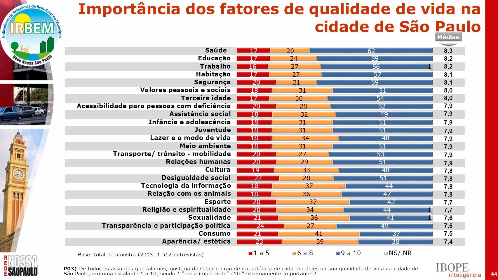 44 Importância dos fatores de qualidade de vida na cidade de São Paulo P03) De todos os assuntos que falamos, gostaria de saber o grau de importância