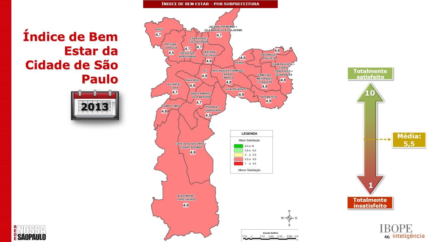 46 20132013 Média: 5,5 10 1 Totalmente satisfeito Totalmente insatisfeito ÍNDICE DE BEM ESTAR – POR SUBPREFEITURA Índice de Bem Estar da Cidade de São