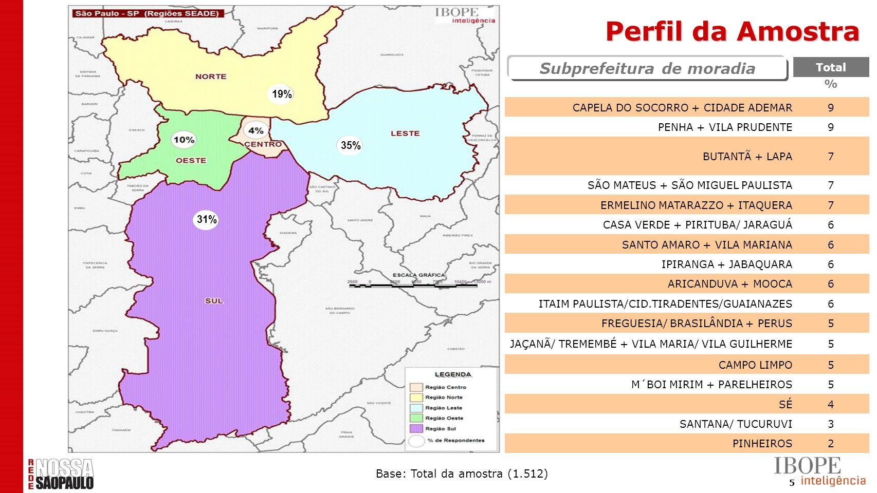 5 Total % CAPELA DO SOCORRO + CIDADE ADEMAR9 PENHA + VILA PRUDENTE9 BUTANTÃ + LAPA7 SÃO MATEUS + SÃO MIGUEL PAULISTA7 ERMELINO MATARAZZO + ITAQUERA7 C