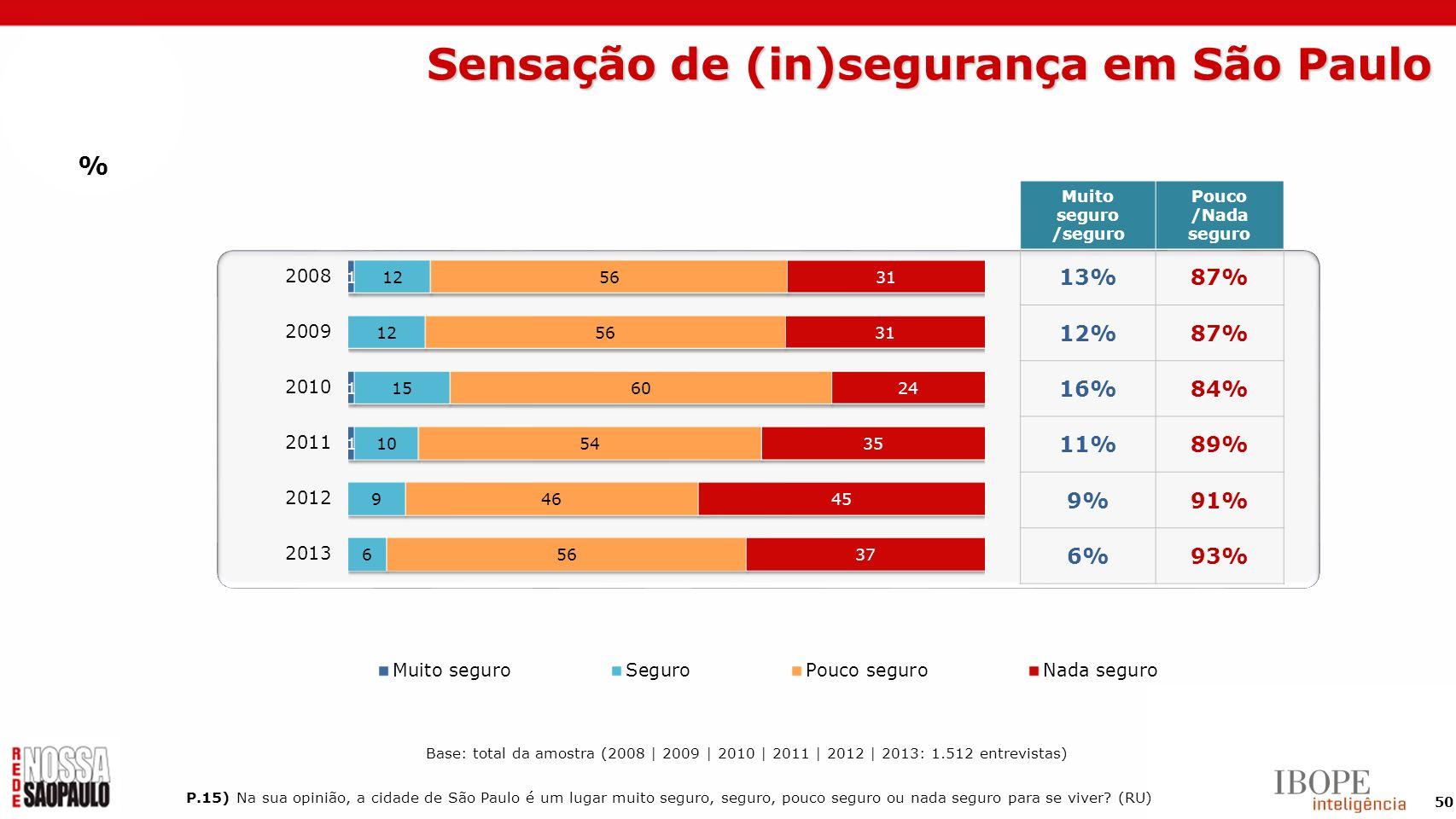 50 P.15) Na sua opinião, a cidade de São Paulo é um lugar muito seguro, seguro, pouco seguro ou nada seguro para se viver? (RU) Muito seguro /seguro P
