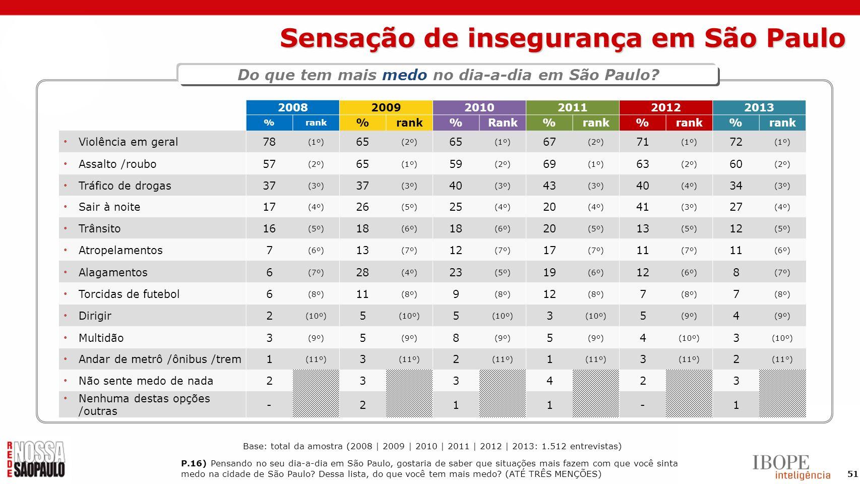 51 Sensação de insegurança em São Paulo P.16) Pensando no seu dia-a-dia em São Paulo, gostaria de saber que situações mais fazem com que você sinta me