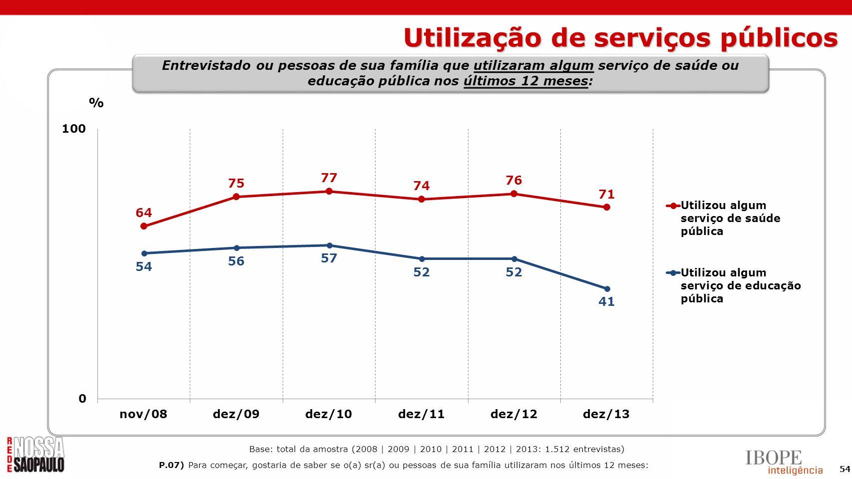 54 % Entrevistado ou pessoas de sua família que utilizaram algum serviço de saúde ou educação pública nos últimos 12 meses: Base: total da amostra (20