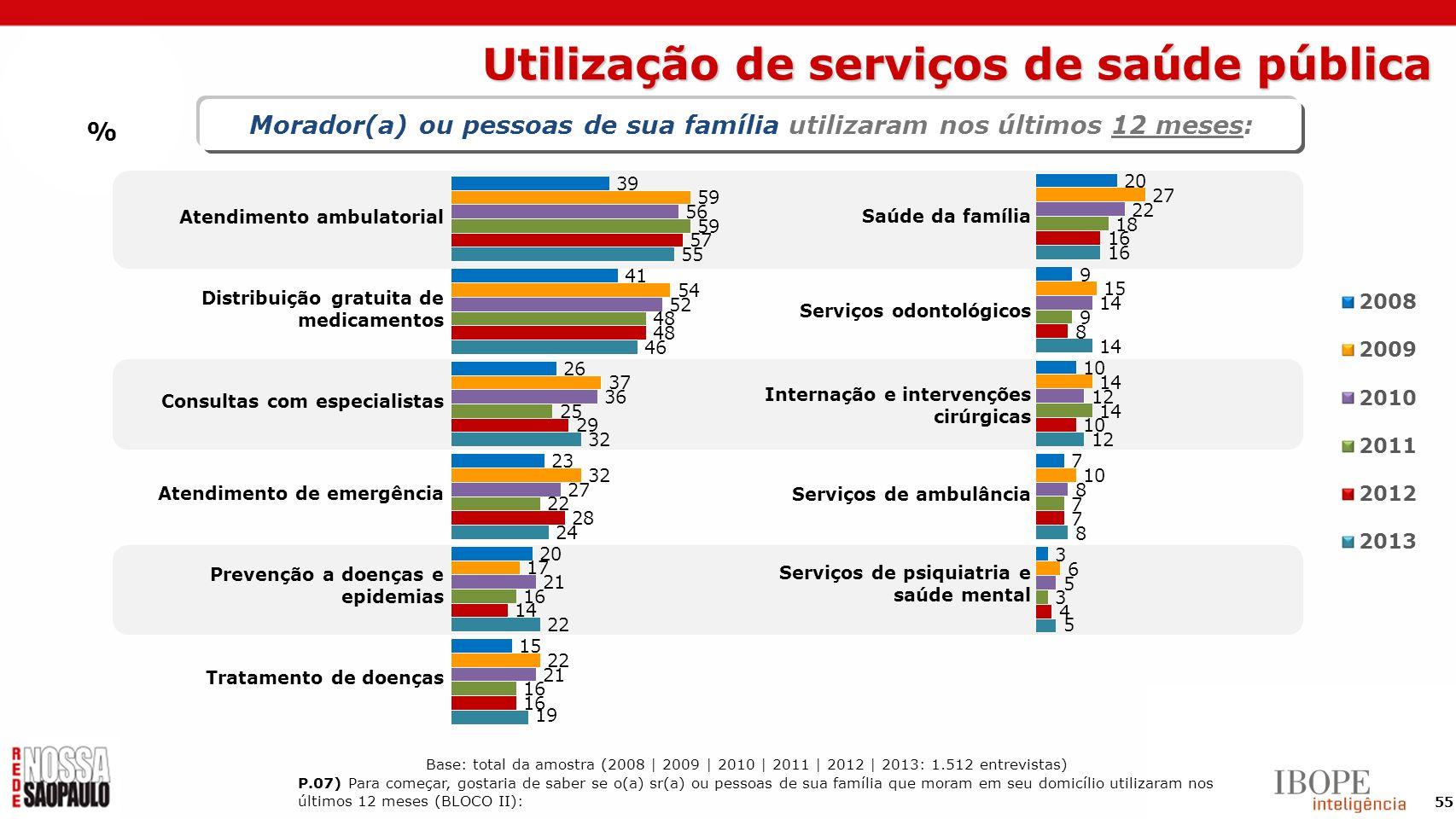 55 Morador(a) ou pessoas de sua família utilizaram nos últimos 12 meses: % Atendimento ambulatorial Distribuição gratuita de medicamentos Consultas co