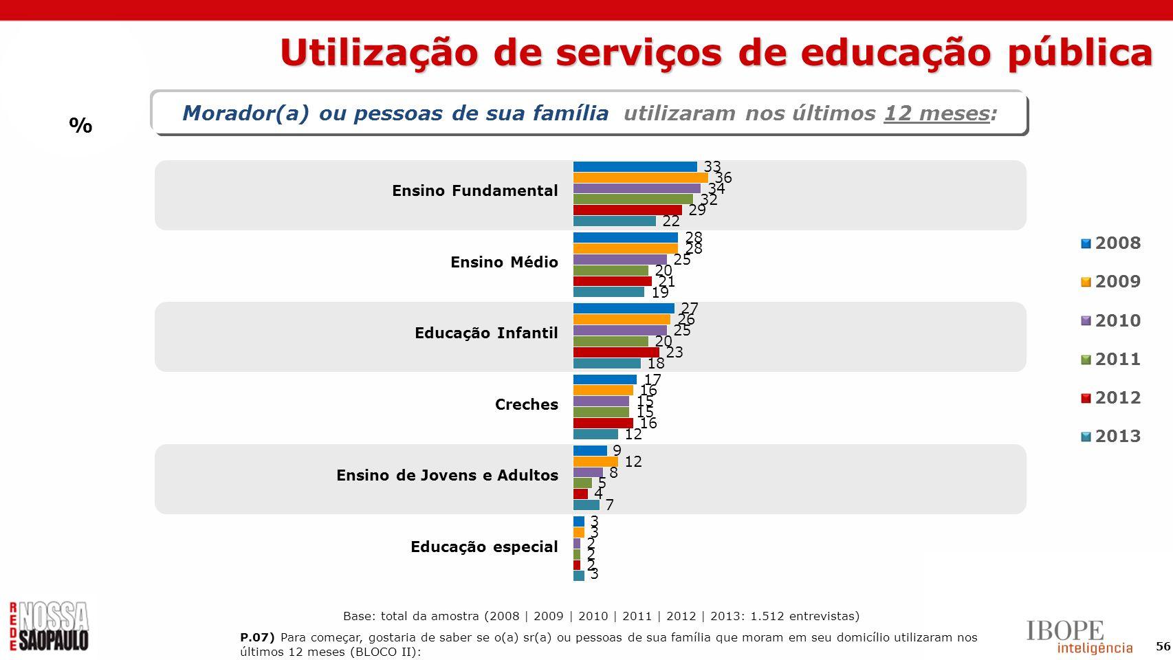 56 % Morador(a) ou pessoas de sua família utilizaram nos últimos 12 meses: Ensino Fundamental Ensino Médio Educação Infantil Creches Ensino de Jovens
