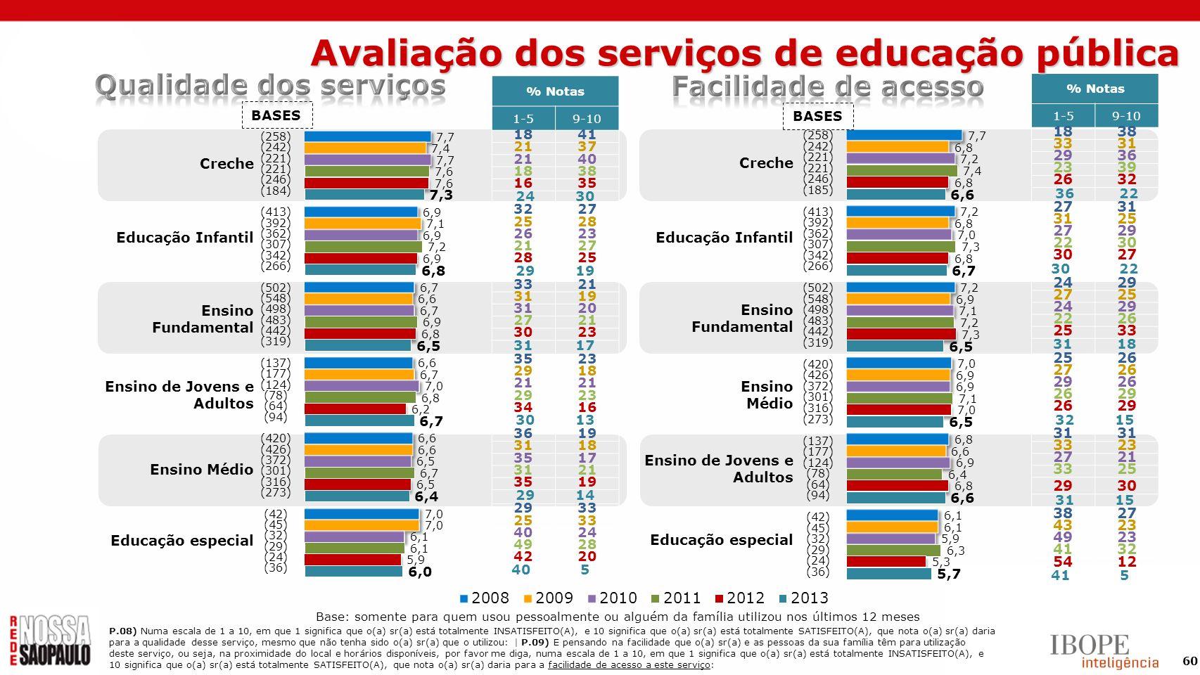 60 Base: somente para quem usou pessoalmente ou alguém da família utilizou nos últimos 12 meses Creche Educação Infantil Ensino Fundamental Ensino de