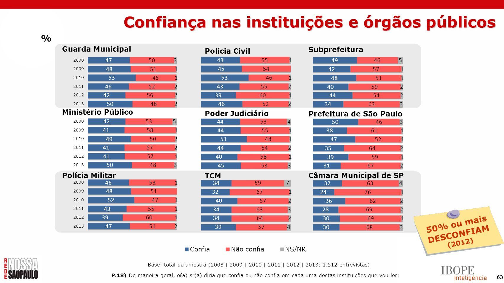 63 Subprefeitura Prefeitura de São Paulo Câmara Municipal de SP Guarda Municipal Ministério Público Polícia Militar 50% ou mais DESCONFIAM (2012) % P.