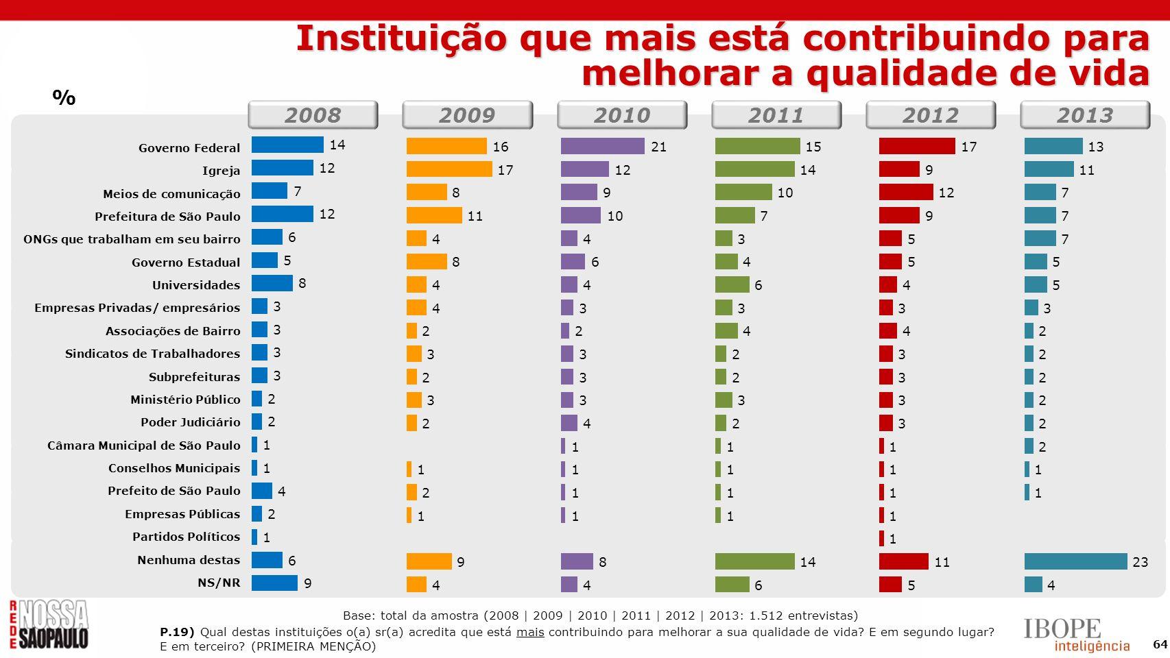 64 Governo Federal Igreja Meios de comunicação Prefeitura de São Paulo ONGs que trabalham em seu bairro Governo Estadual Universidades Empresas Privad