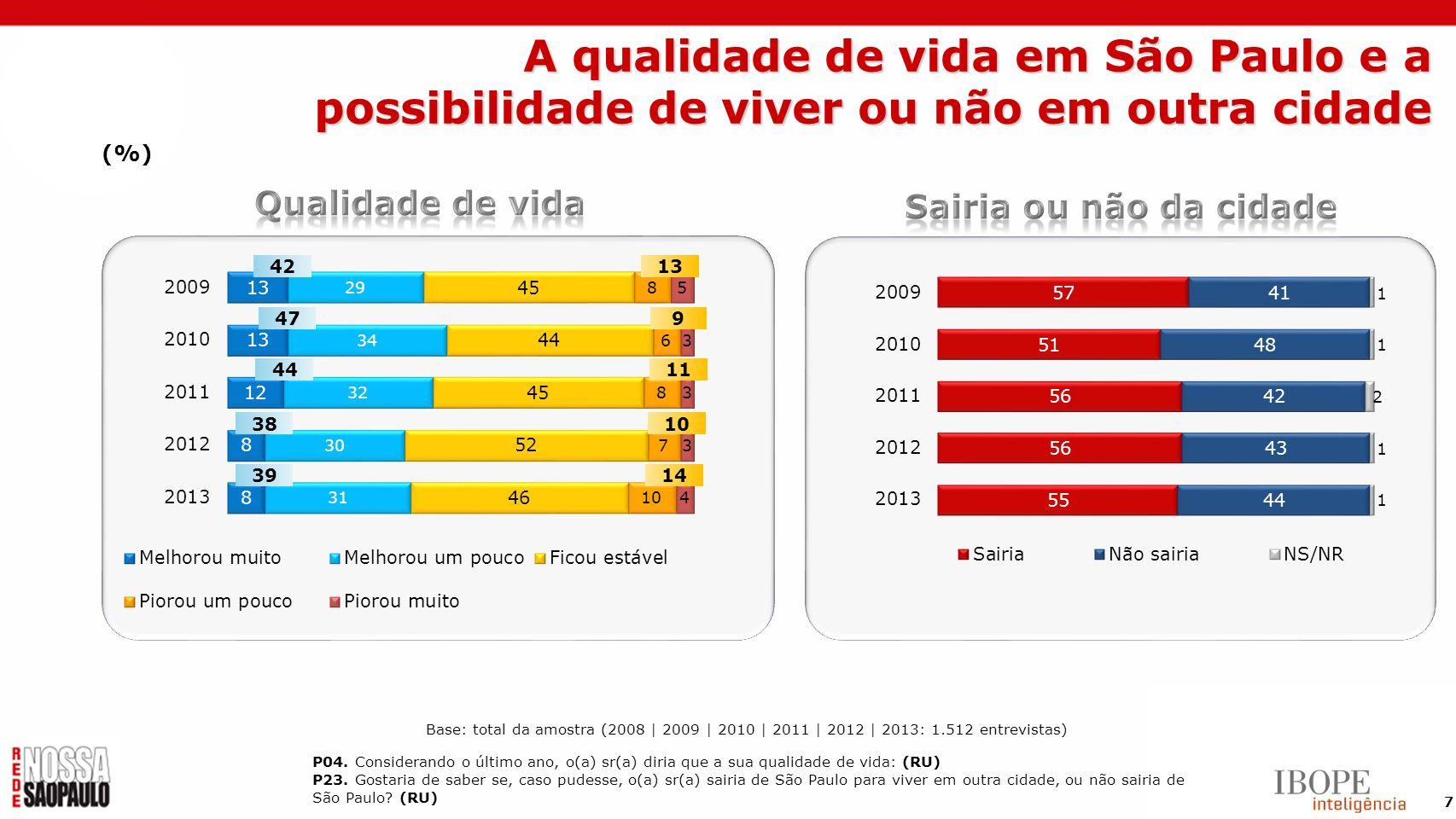 68 Conclusões Por fim, as áreas da Saúde e da Educação têm um grau de satisfação que não corresponde à importância atribuída a elas para a qualidade de vida do cidadão paulistano.