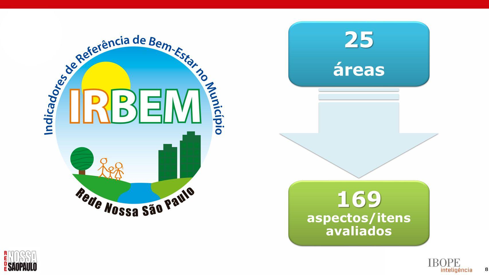 8 25 áreas25 169 169 aspectos/itens avaliados