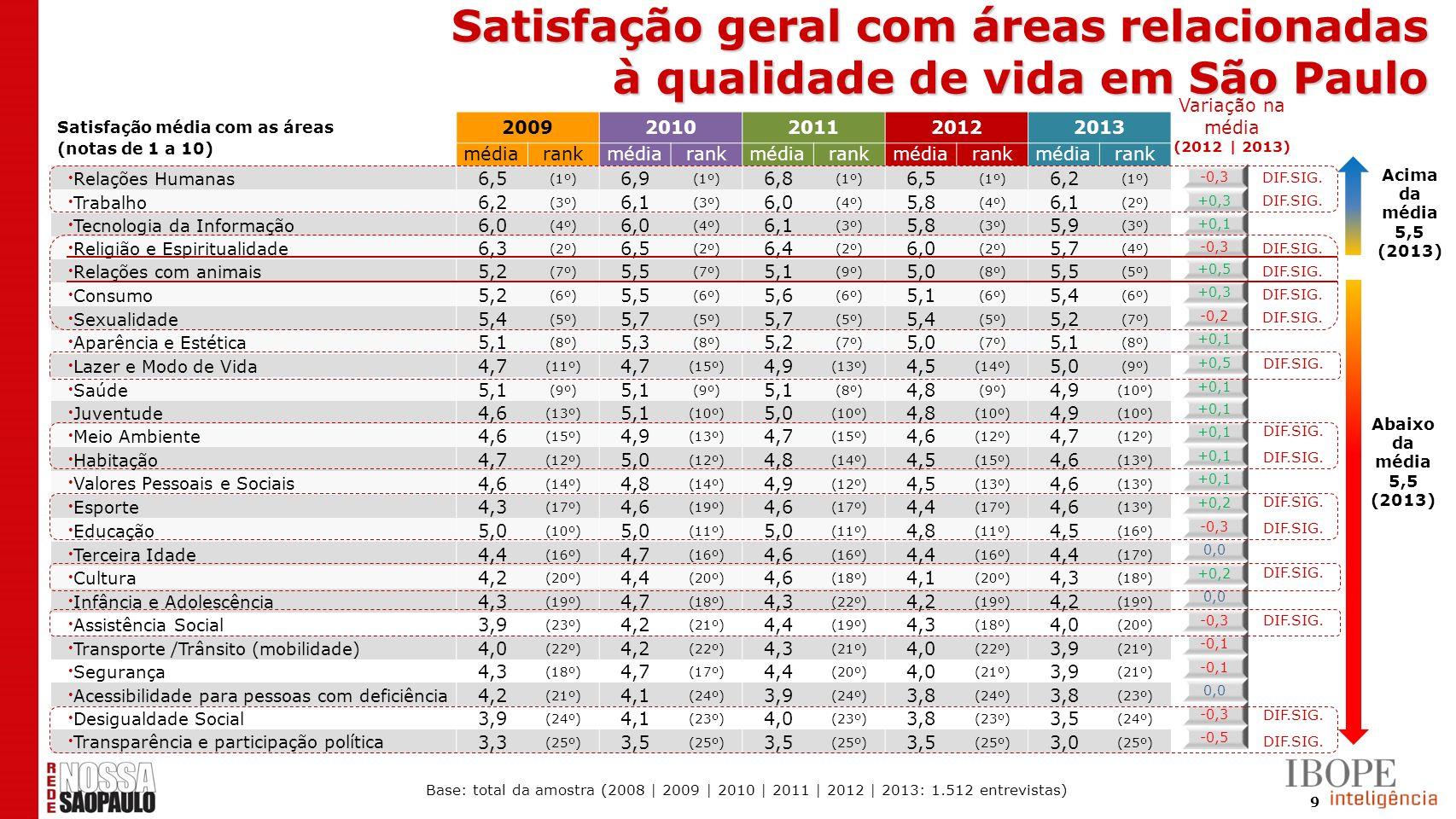 9 Satisfação média com as áreas (notas de 1 a 10) 20092010201120122013 médiarankmédiarankmédiarankmédiarankmédiarank Relações Humanas 6,5 (1º) 6,9 (1º