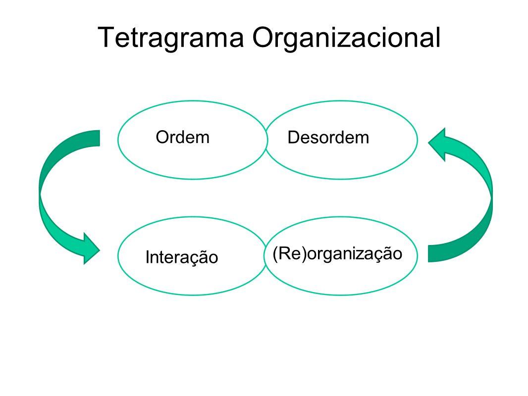 Tetragrama Organizacional Desordem Interação (Re)organização Ordem