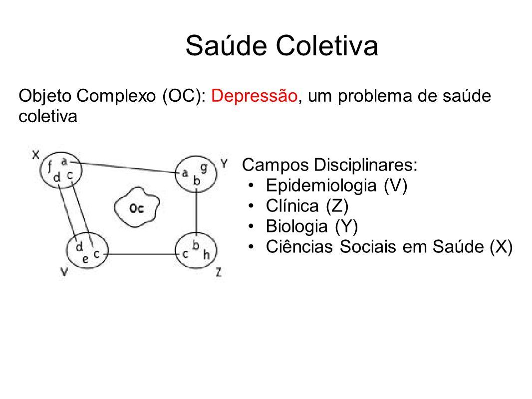Saúde Coletiva Campos Disciplinares: Epidemiologia (V) Clínica (Z) Biologia (Y) Ciências Sociais em Saúde (X) Objeto Complexo (OC): Depressão, um prob