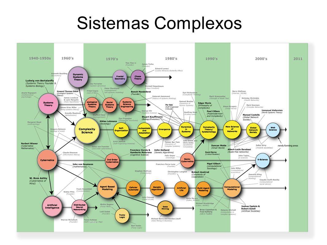 Princípios da Complexidade A parte está na todo, como o todo está no parte.