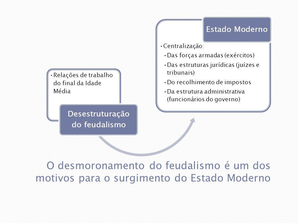 Relações de trabalho do final da Idade Média Desestruturação do feudalismo Centralização: Das forças armadas (exércitos) Das estruturas jurídicas (juí