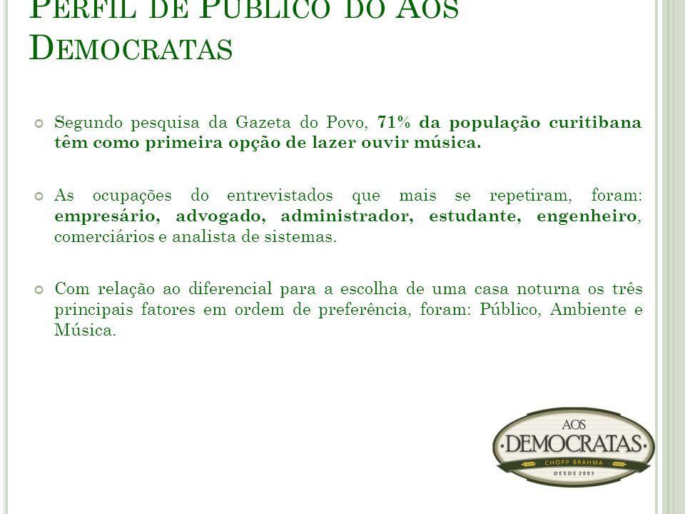 P ERFIL DE P ÚBLICO DO A OS D EMOCRATAS Segundo pesquisa da Gazeta do Povo, 71% da população curitibana têm como primeira opção de lazer ouvir música.