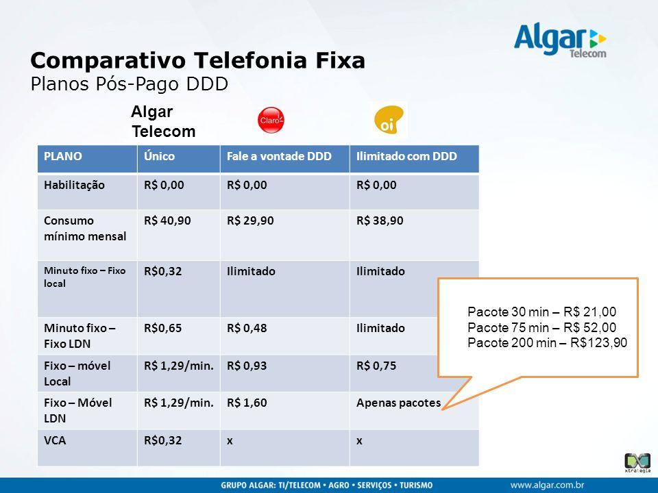 PLANOÚnicoFale a vontade DDDIlimitado com DDD HabilitaçãoR$ 0,00 Consumo mínimo mensal R$ 40,90R$ 29,90R$ 38,90 Minuto fixo – Fixo local R$0,32Ilimita
