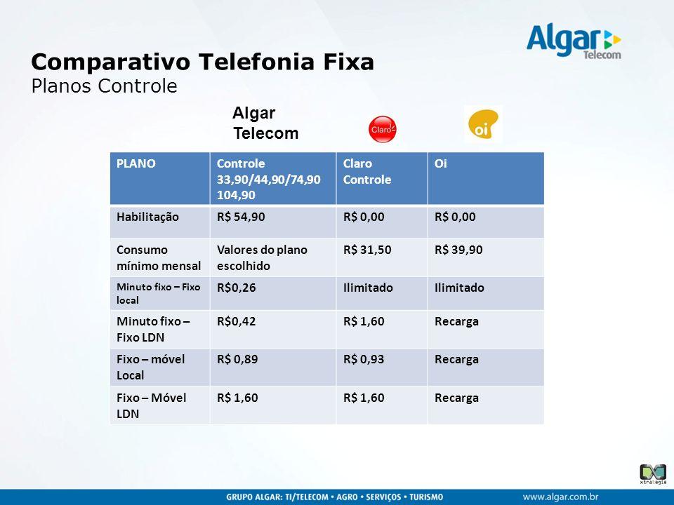 Comparativo Telefonia Fixa Planos Controle PLANOControle 33,90/44,90/74,90 104,90 Claro Controle Oi HabilitaçãoR$ 54,90R$ 0,00 Consumo mínimo mensal V