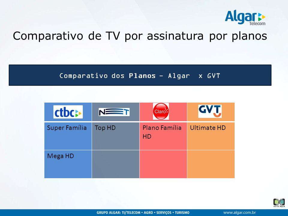 Comparativo dos Planos - Algar x GVT Super FamíliaTop HDPlano Família HD Ultimate HD Mega HD Comparativo de TV por assinatura por planos