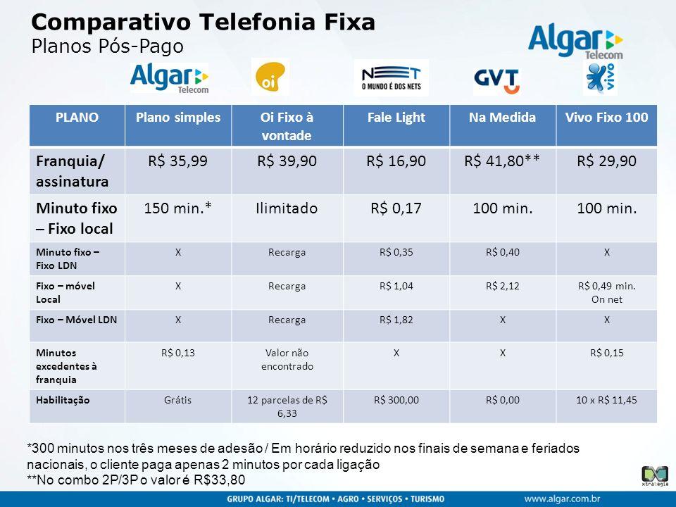 Comparativo Telefonia Fixa Planos Pós-Pago PLANOPlano simplesOi Fixo à vontade Fale LightNa MedidaVivo Fixo 100 Franquia/ assinatura R$ 35,99R$ 39,90R