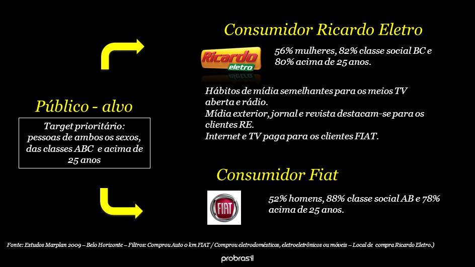Consumidor Fiat 52% homens, 88% classe social AB e 78% acima de 25 anos.