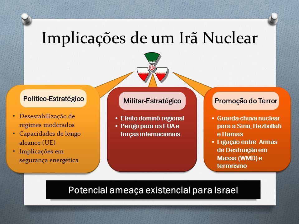 14 Implicações de um Irã Nuclear Desestabilização de regimes moderados Capacidades de longo alcance (UE) Implicações em segurança energética Efeito do