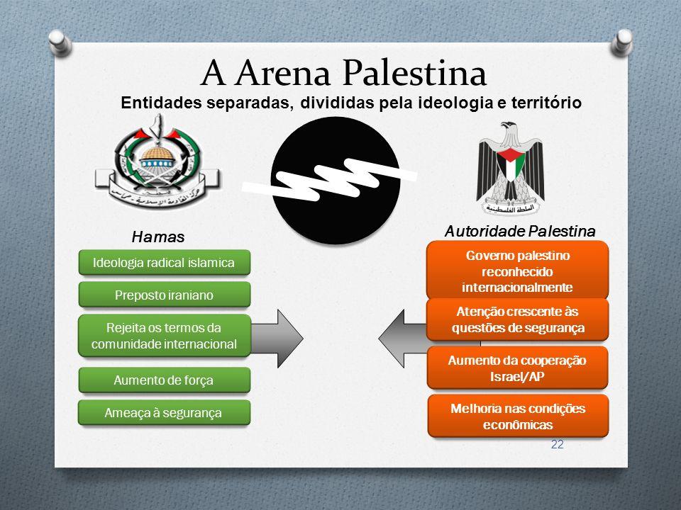 22 A Arena Palestina Entidades separadas, divididas pela ideologia e território Hamas Preposto iraniano Rejeita os termos da comunidade internacional