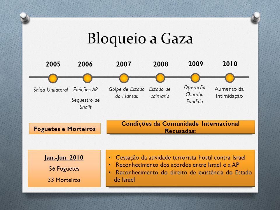 Bloqueio a Gaza Saída Unilateral Eleições AP Sequestro de Shalit Golpe de Estado do Hamas Estado de calmaria Operação Chumbo Fundido Aumento da Intimi
