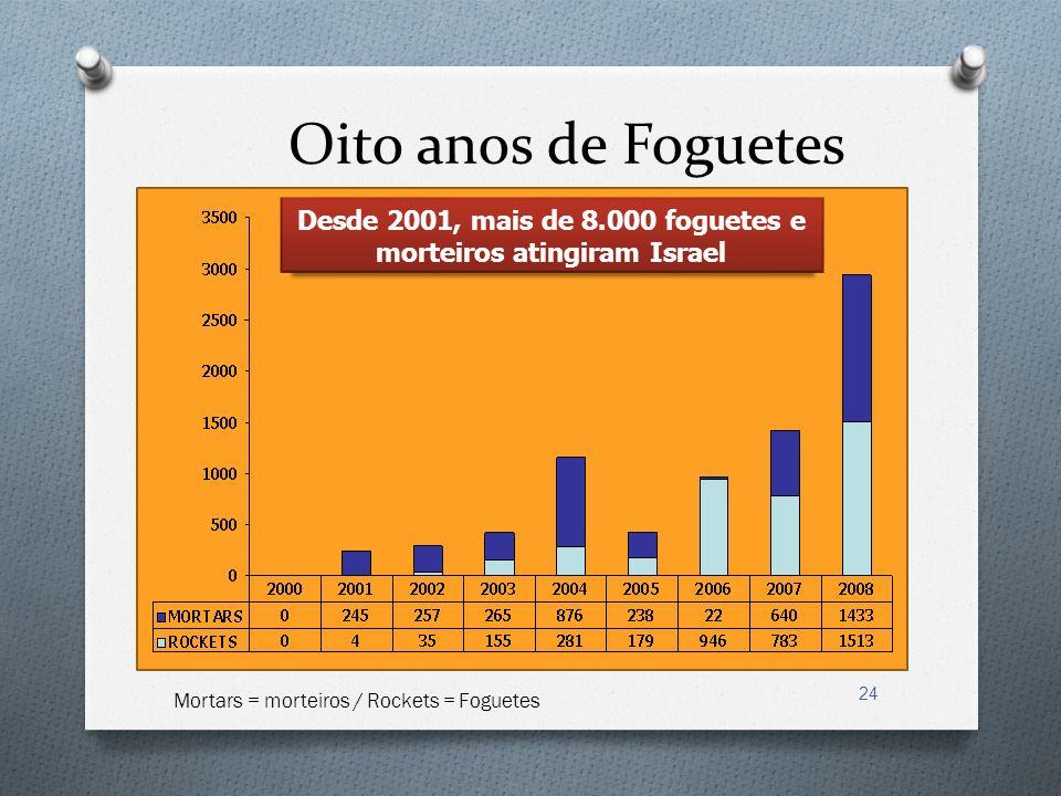 24 Desde 2001, mais de 8.000 foguetes e morteiros atingiram Israel Oito anos de Foguetes Mortars = morteiros / Rockets = Foguetes