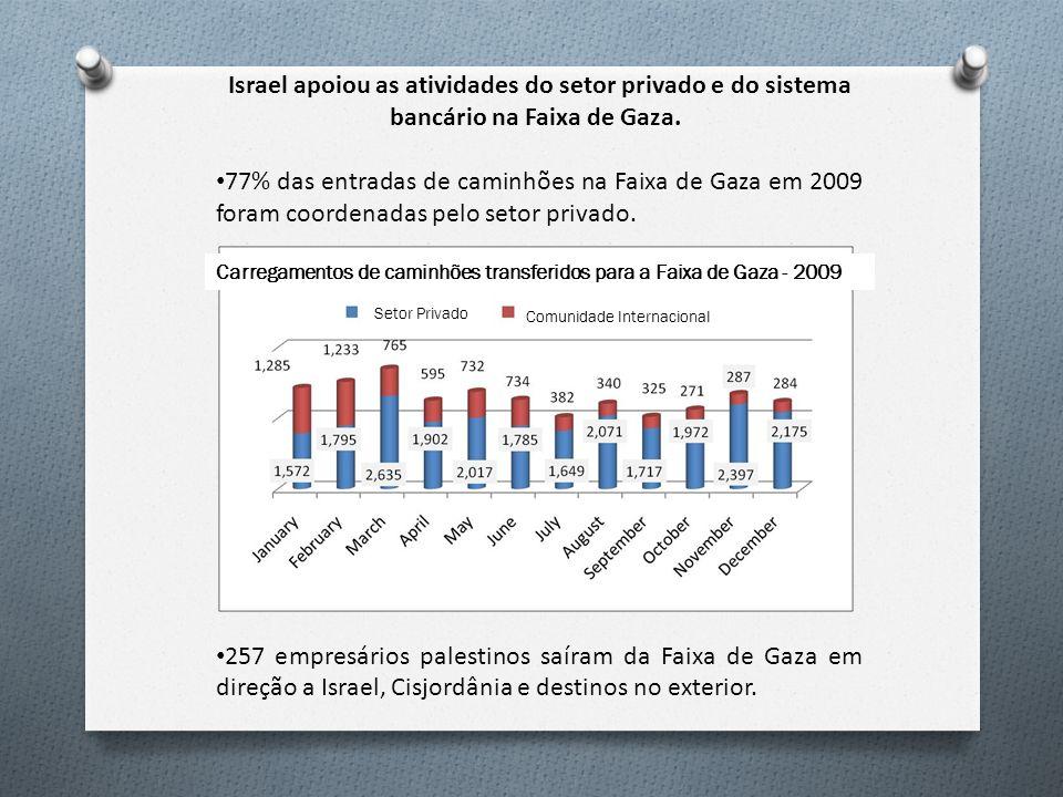 Israel apoiou as atividades do setor privado e do sistema bancário na Faixa de Gaza. 77% das entradas de caminhões na Faixa de Gaza em 2009 foram coor