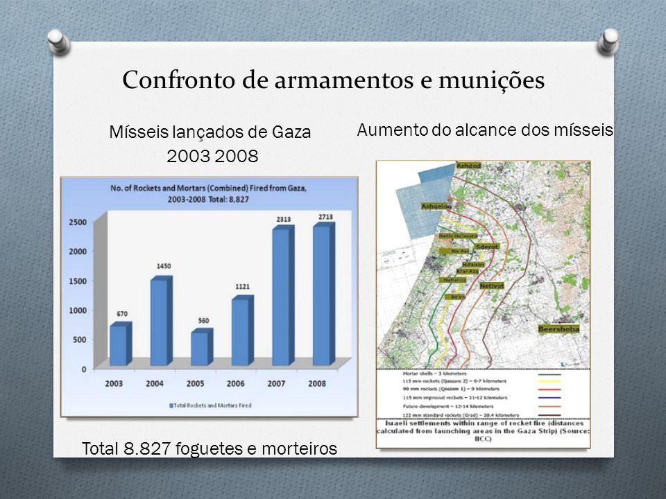 Confronto de armamentos e munições Aumento do alcance dos mísseis Mísseis lançados de Gaza 2003 2008 Total 8.827 foguetes e morteiros